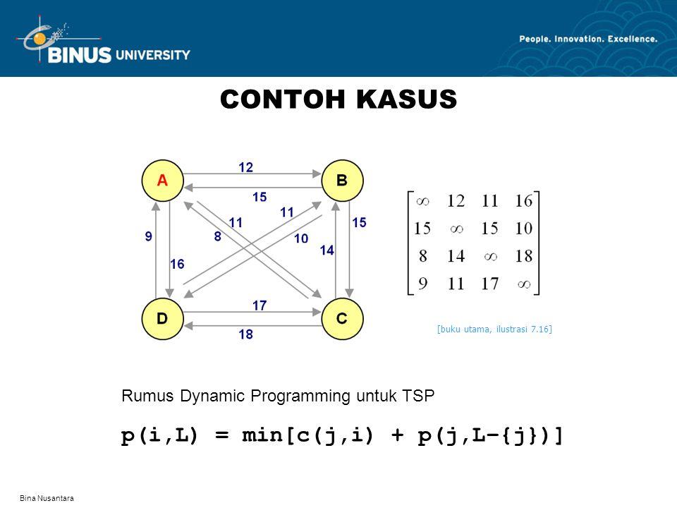 CONTOH KASUS p(i,L) = min[c(j,i) + p(j,L–{j})]